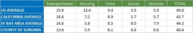 table of ghgs by sector