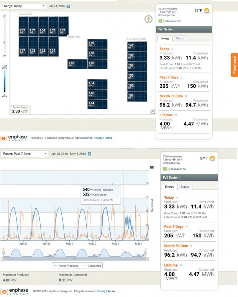 Enphase Energy solar panel monitoring system shows energy output of panels compared with consumption. Throughout a given day, a solar panel owner can see if their energy usage spikes in order to work toward greater efficiency. This allows users to manage their usage while gathering history in the preparation of the Enphase AC batteries expected out at the end of the year.