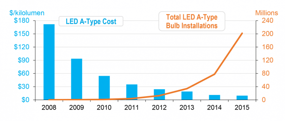 In 2008, fewer than 400,000 LED bulbs were installed. Compare that to 77 million in 2014 and 202 million last year. That's coupled with a price reduction of 94 percent.