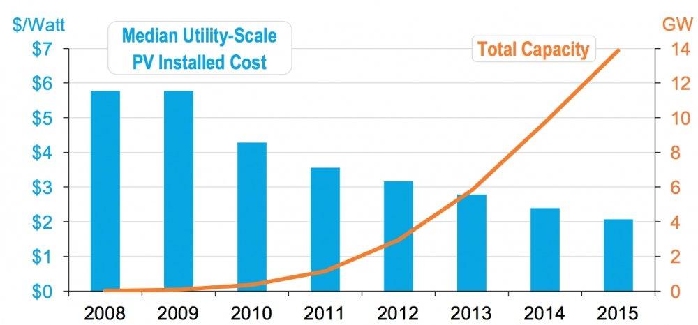 utility-scale Solar PV