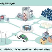 Community microgrids are safe, reliable, clean, smart, and distributed.
