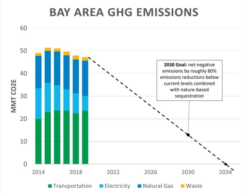 Bay Area Greenhouse Gas Trends Chart